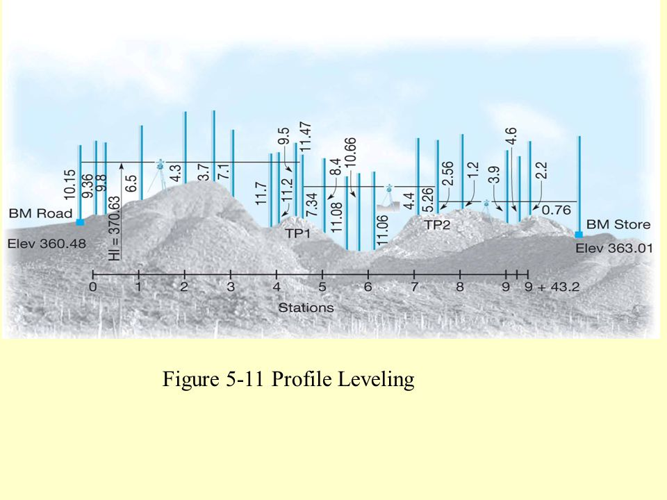 Figure 5.11 Profile leveling.