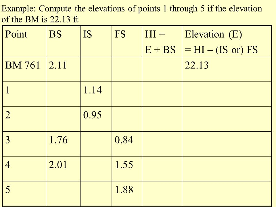 Point BS IS FS HI = E + BS Elevation (E) = HI – (IS or) FS BM 761 2.11