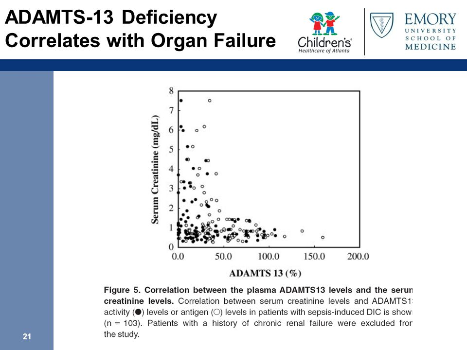 ADAMTS-13 Deficiency Correlates with Organ Failure
