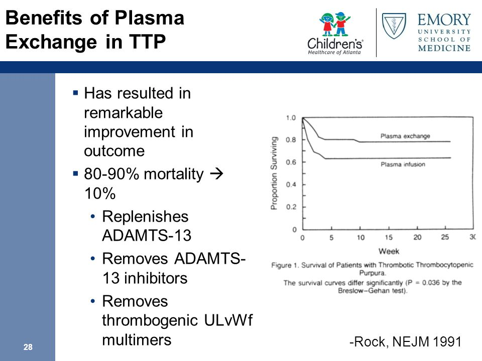 Benefits of Plasma Exchange in TTP