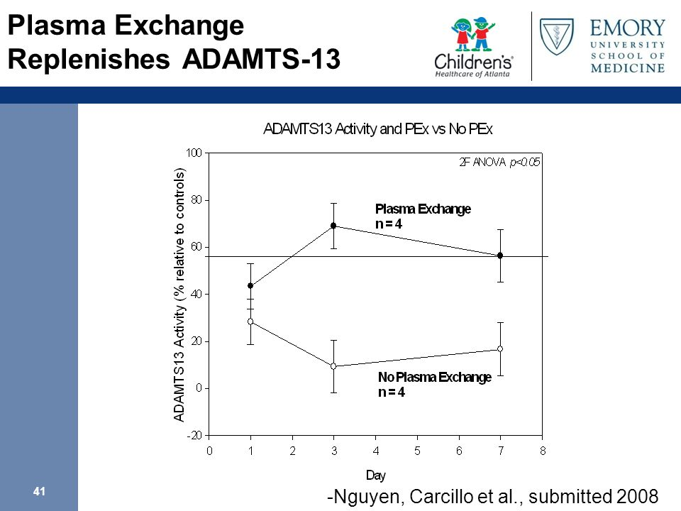 Plasma Exchange Replenishes ADAMTS-13
