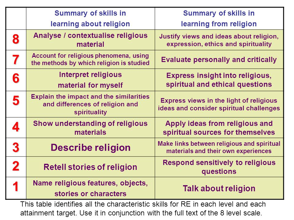 8 7 6 5 4 3 2 1 Describe religion Retell stories of religion