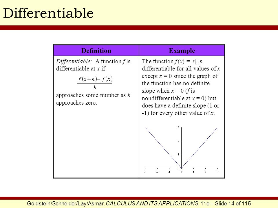 Differentiable Definition Example