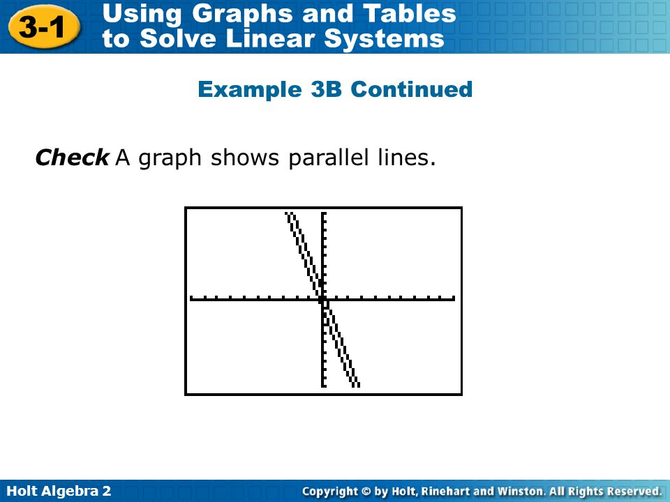 Example 3B Continued Check A graph shows parallel lines.