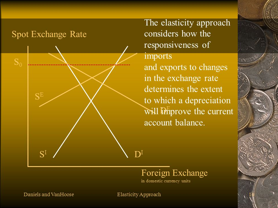 The elasticity approach considers how the responsiveness of imports