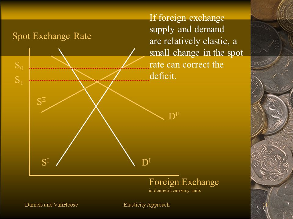 If foreign exchange supply and demand