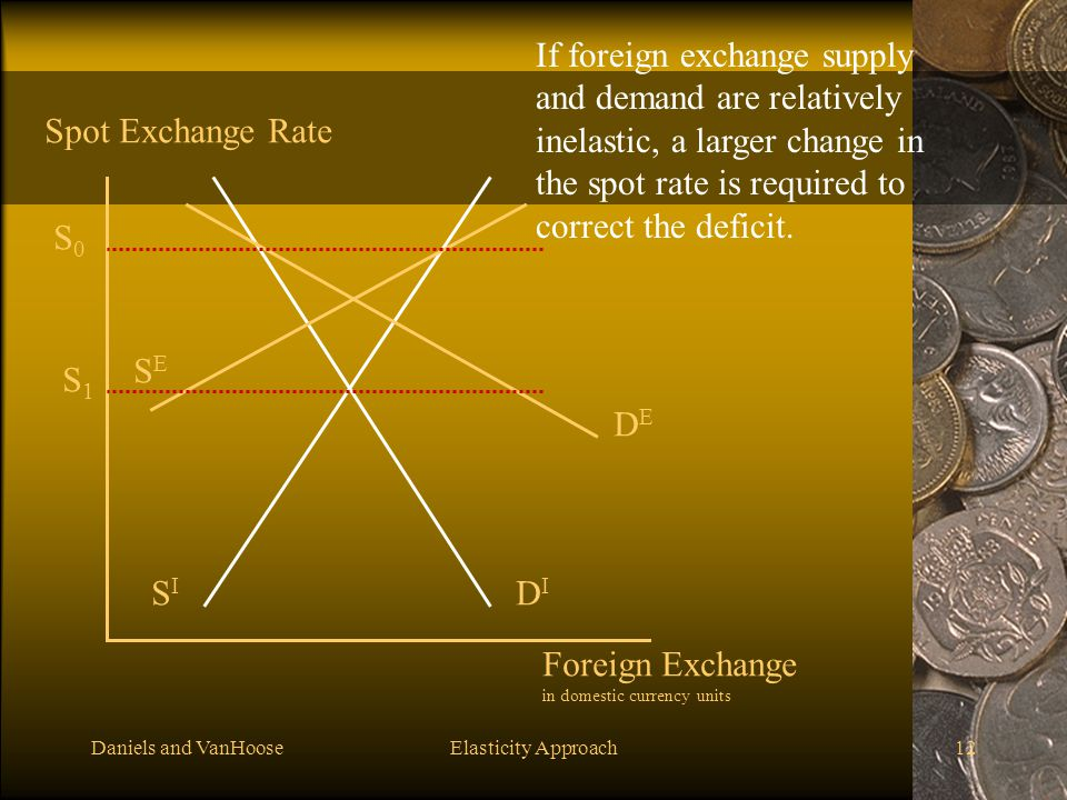 If foreign exchange supply and demand are relatively inelastic, a larger change in the spot rate is required to