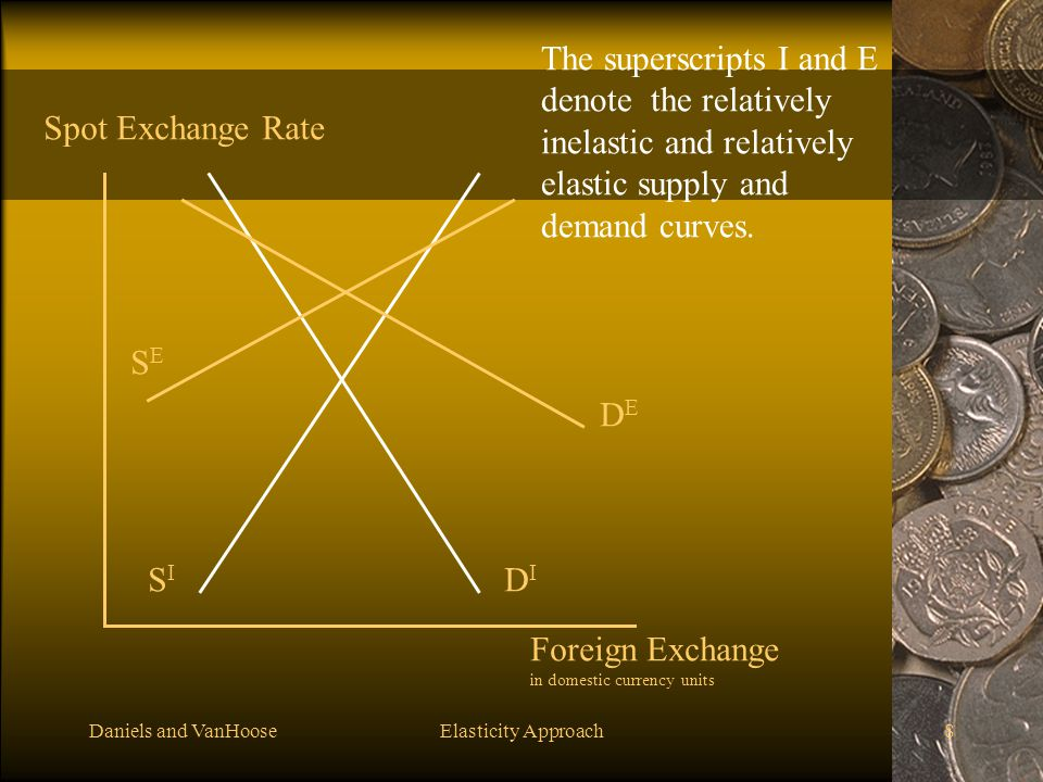 The superscripts I and E denote the relatively inelastic and relatively elastic supply and demand curves.