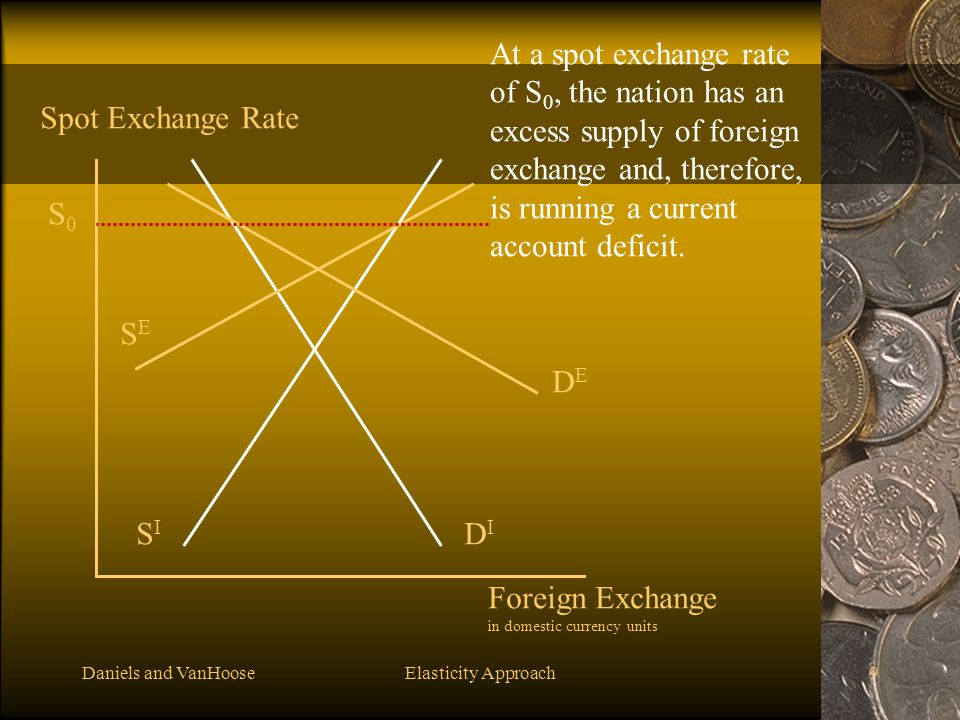 At a spot exchange rate of S0, the nation has an excess supply of foreign exchange and, therefore, is running a current account deficit.