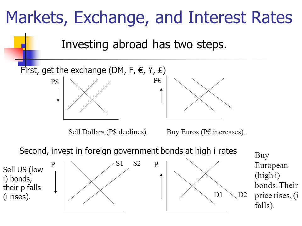 Markets, Exchange, and Interest Rates