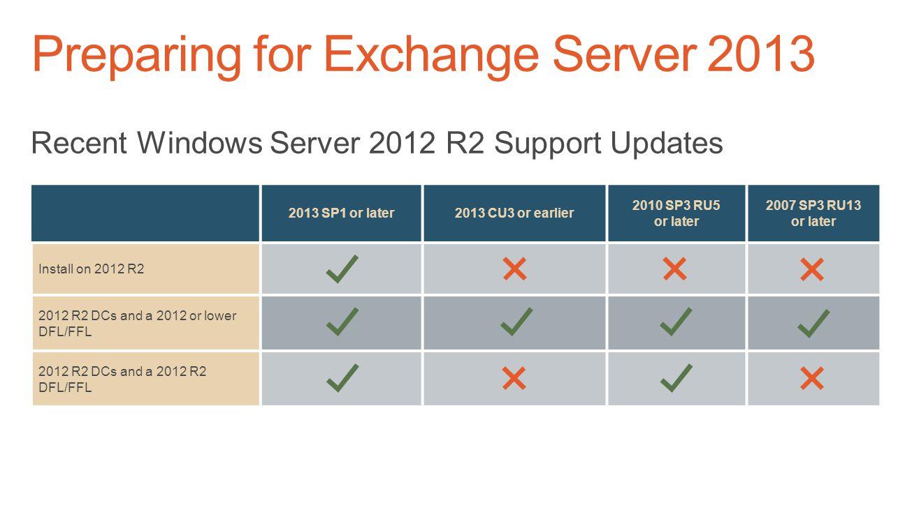 Preparing for Exchange Server 2013