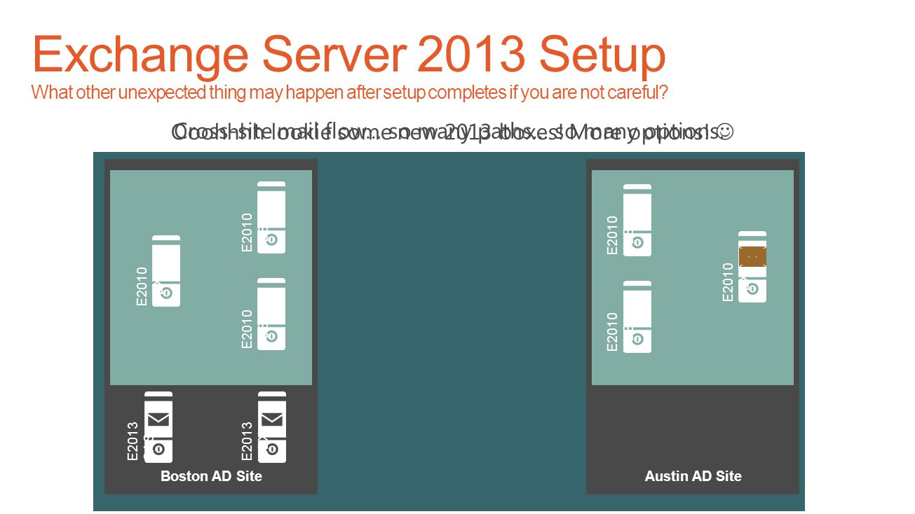 Exchange Server 2013 Setup What other unexpected thing may happen after setup completes if you are not careful