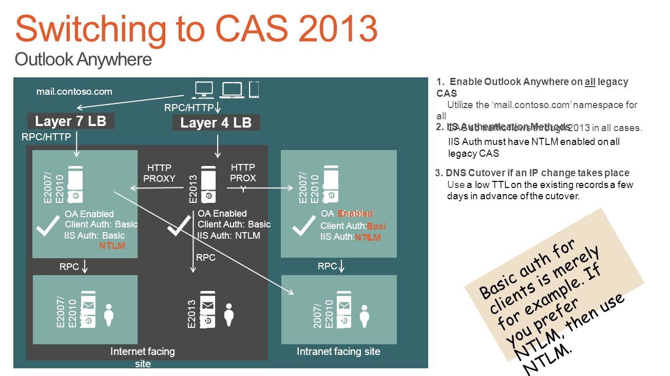 Switching to CAS 2013 Outlook Anywhere