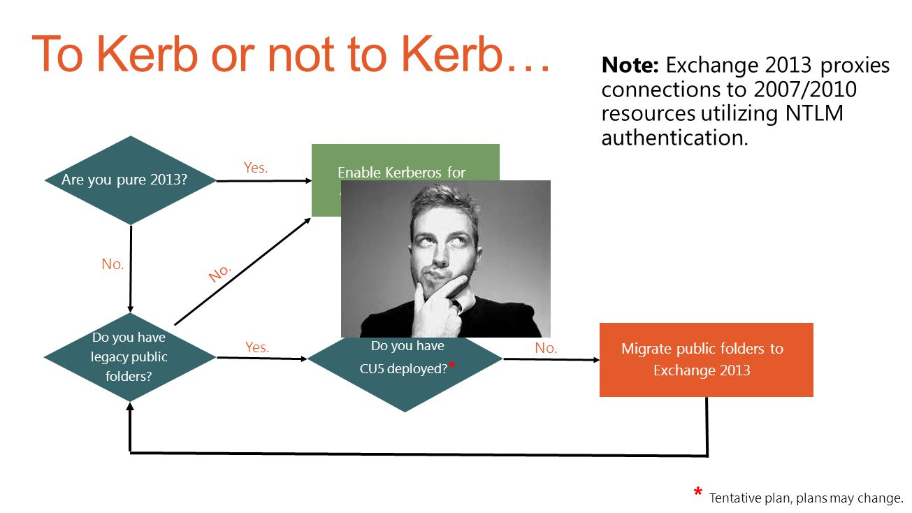 To Kerb or not to Kerb… Note: Exchange 2013 proxies connections to 2007/2010 resources utilizing NTLM authentication.