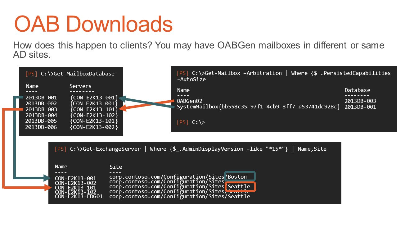 OAB Downloads How does this happen to clients You may have OABGen mailboxes in different or same AD sites.