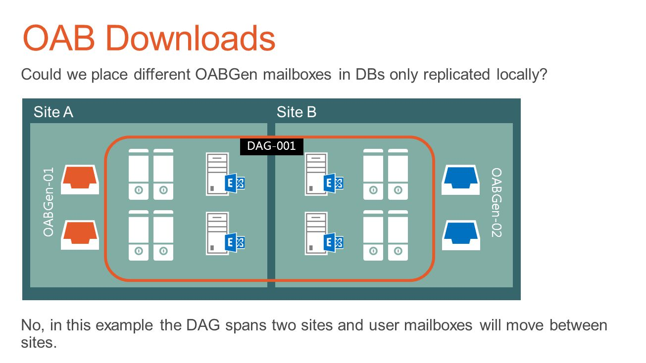 OAB Downloads Could we place different OABGen mailboxes in DBs only replicated locally