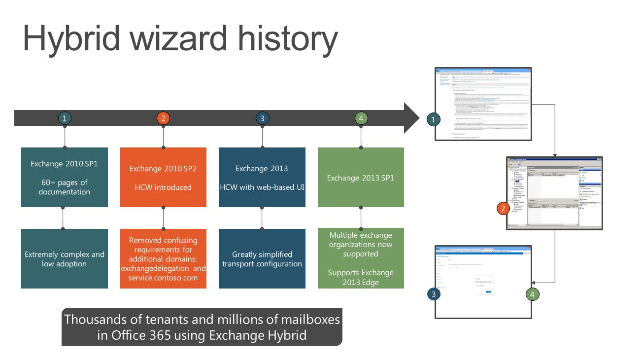 4/5/2017 Hybrid wizard history. 1. 2. 3. 4. 1. Exchange 2010 SP1. 60+ pages of documentation.