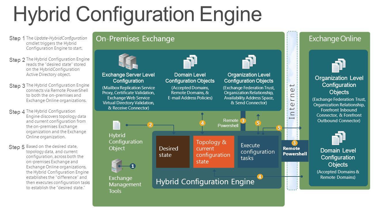 Hybrid Configuration Engine