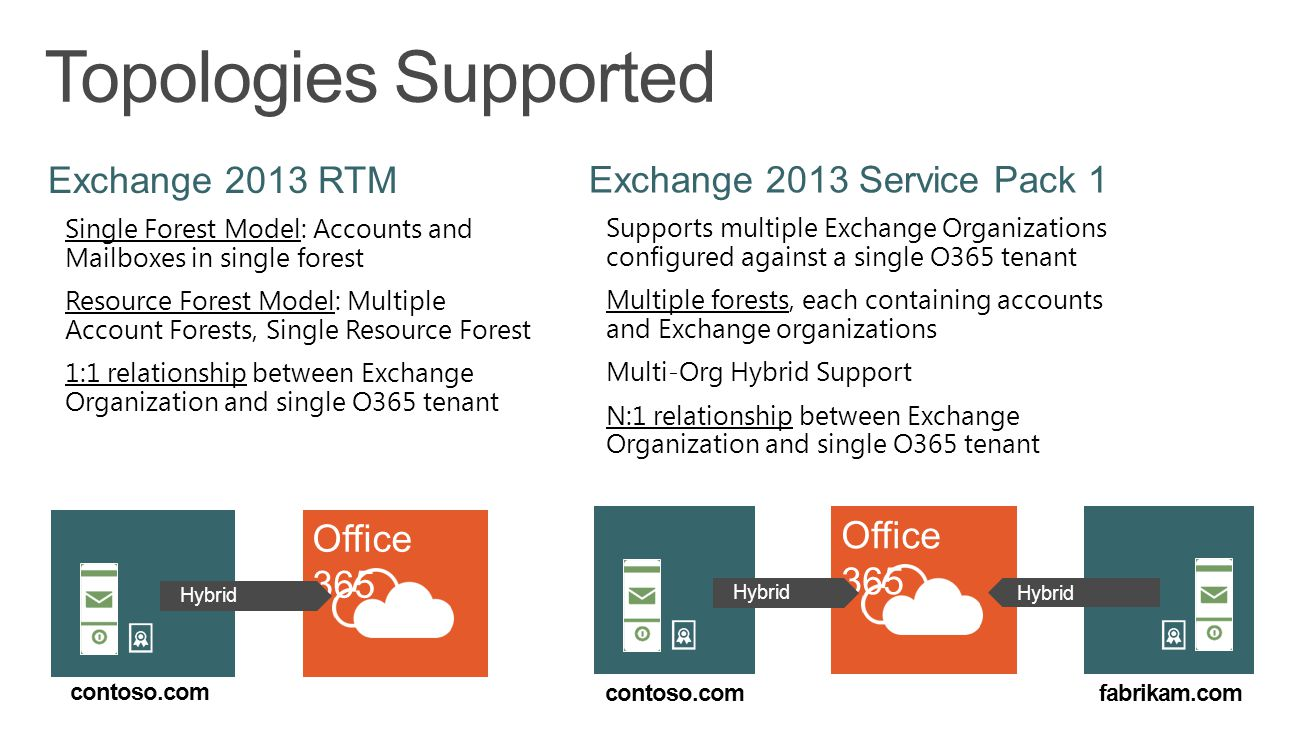 Topologies Supported Office 365 Office 365 Exchange 2013 RTM