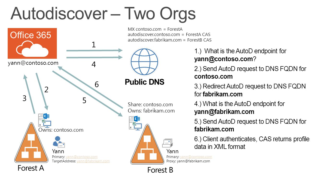 Autodiscover – Two Orgs