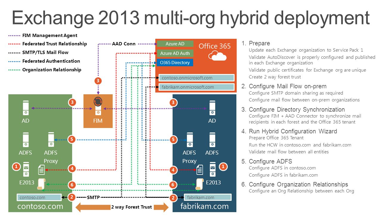Exchange 2013 multi-org hybrid deployment