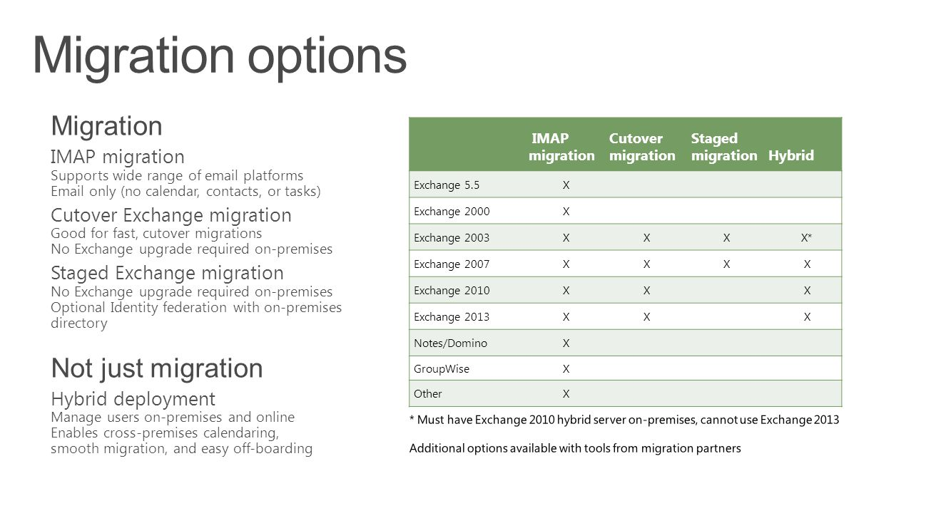 Migration options Migration Not just migration IMAP migration