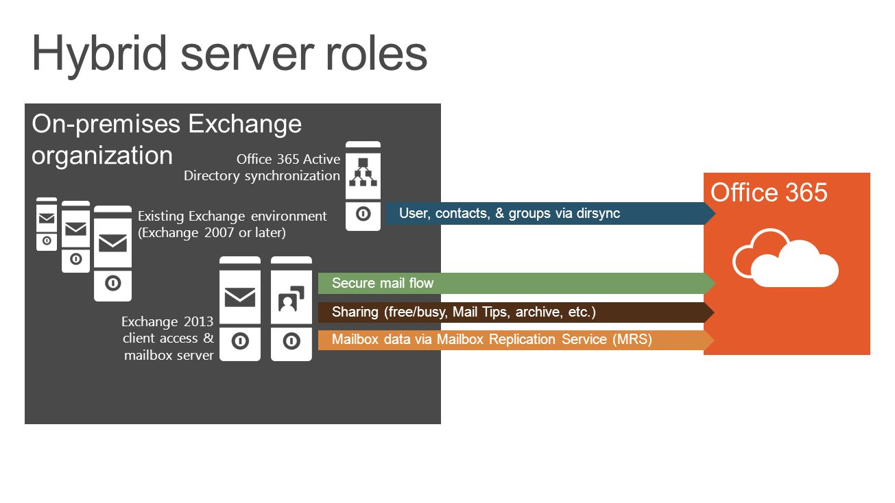 Hybrid server roles On-premises Exchange organization Office 365