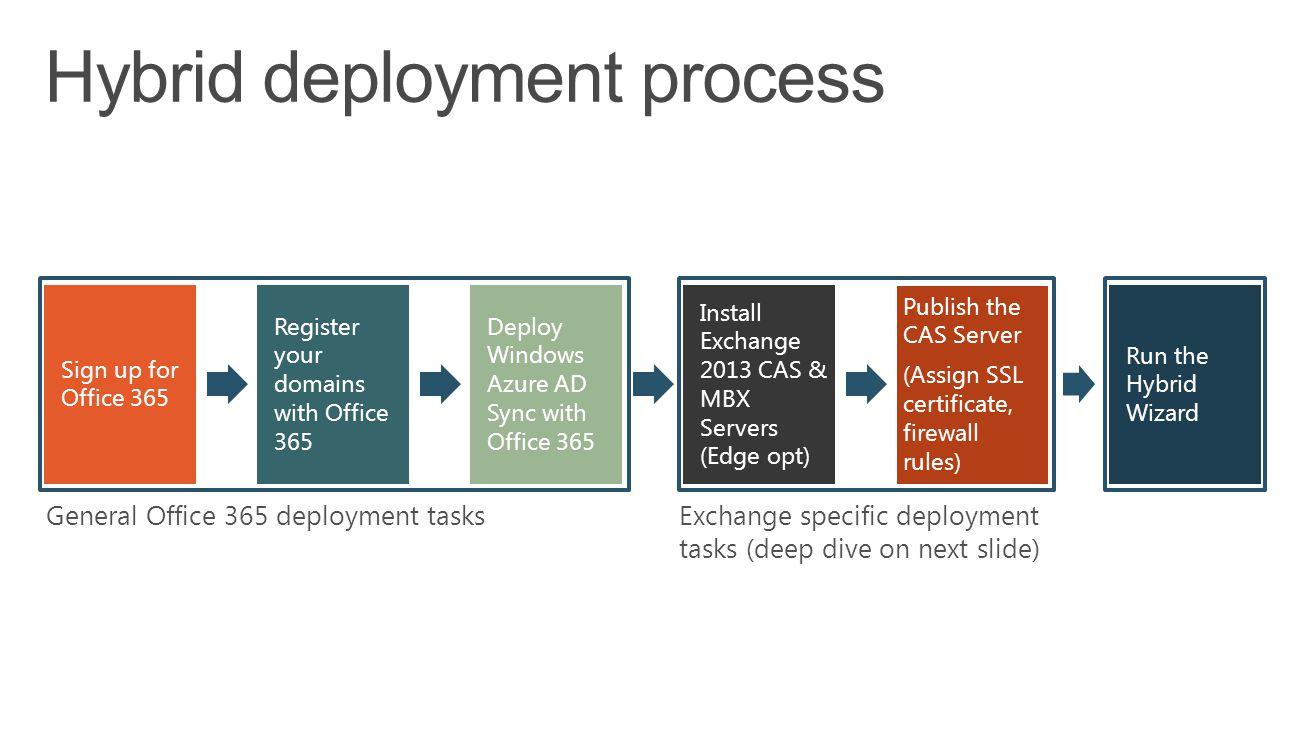 Hybrid deployment process