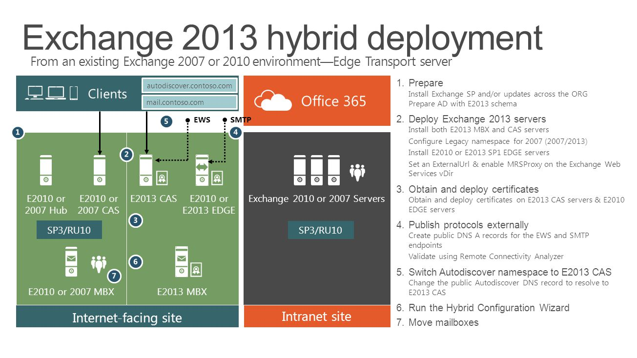 Exchange 2013 hybrid deployment