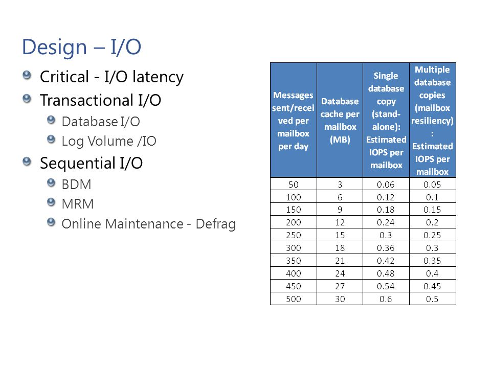 Design – I/O Factors Database Files and Log Files Share a Single Volume. Dedicated Database File Volume.