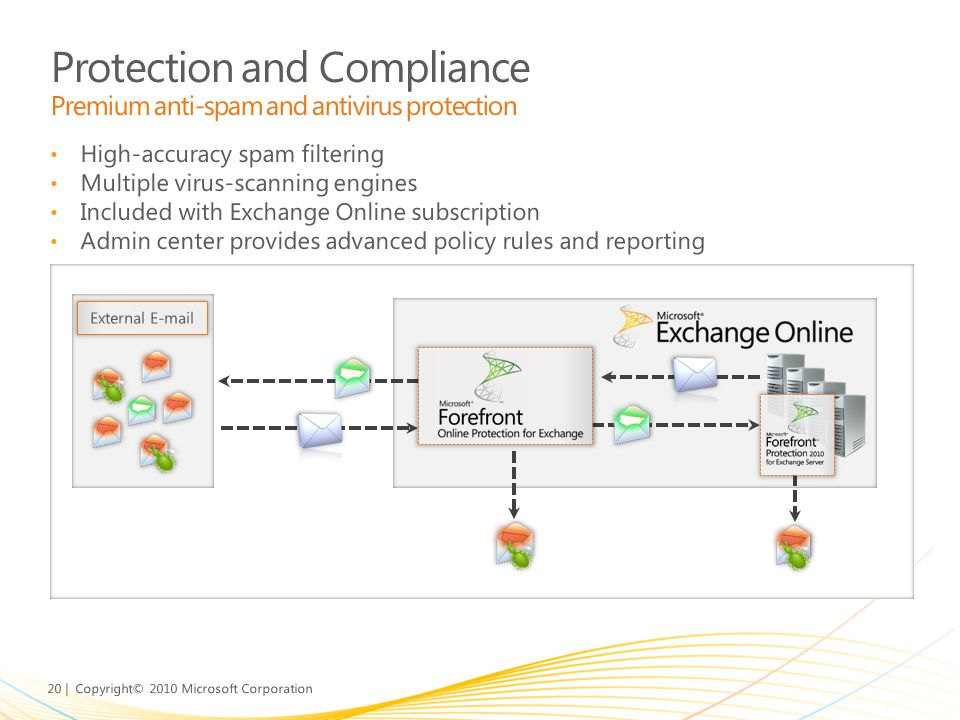Protection and Compliance Premium anti-spam and antivirus protection