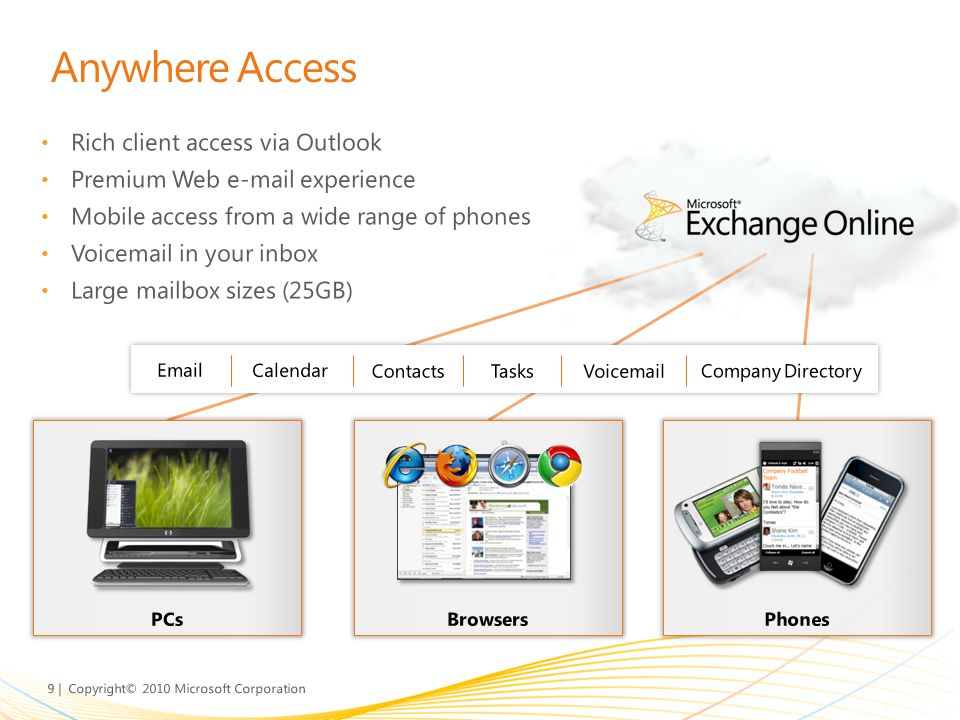 Anywhere Access Rich client access via Outlook