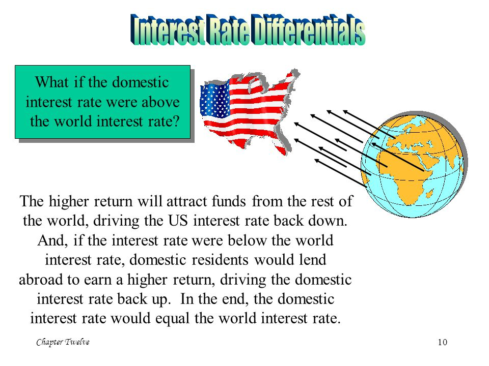 Interest Rate Differentials