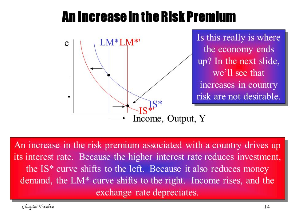 An Increase in the Risk Premium