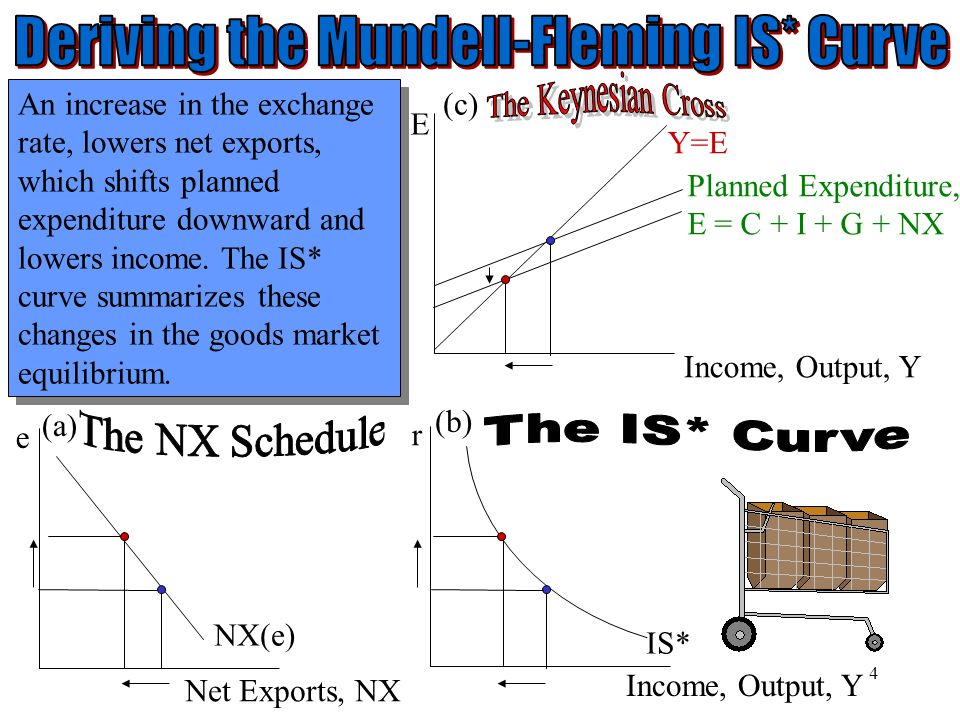 Deriving the Mundell-Fleming IS* Curve
