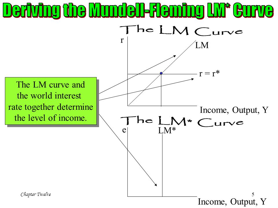 Deriving the Mundell-Fleming LM* Curve