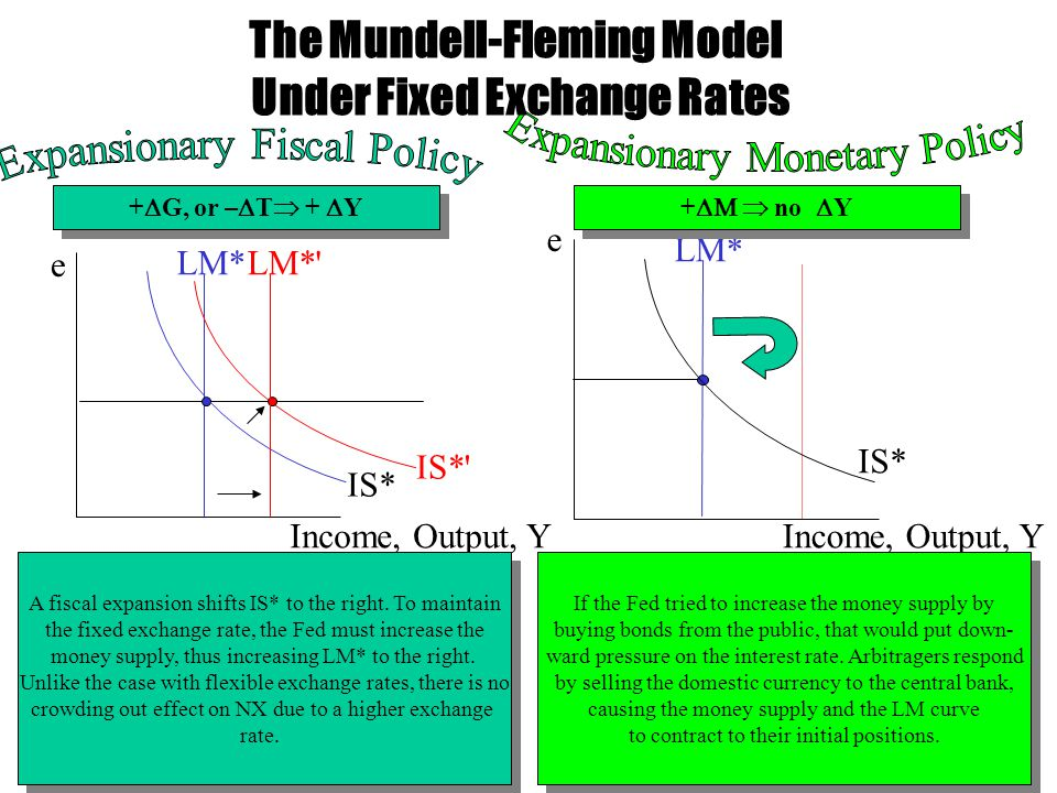The Mundell-Fleming Model Under Fixed Exchange Rates