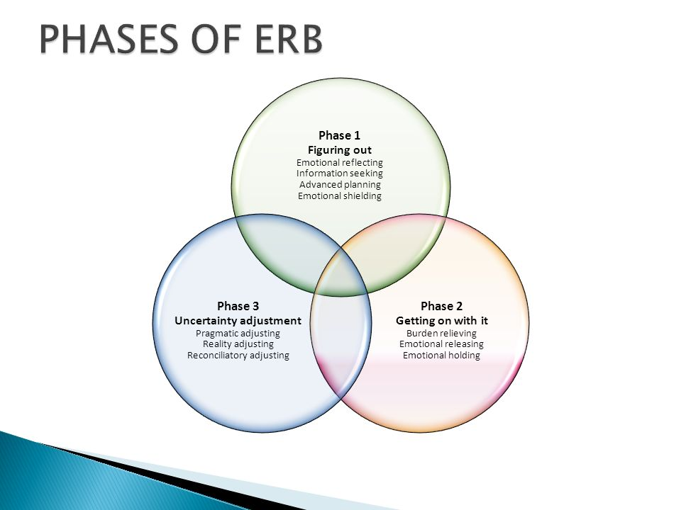 PHASES OF ERB