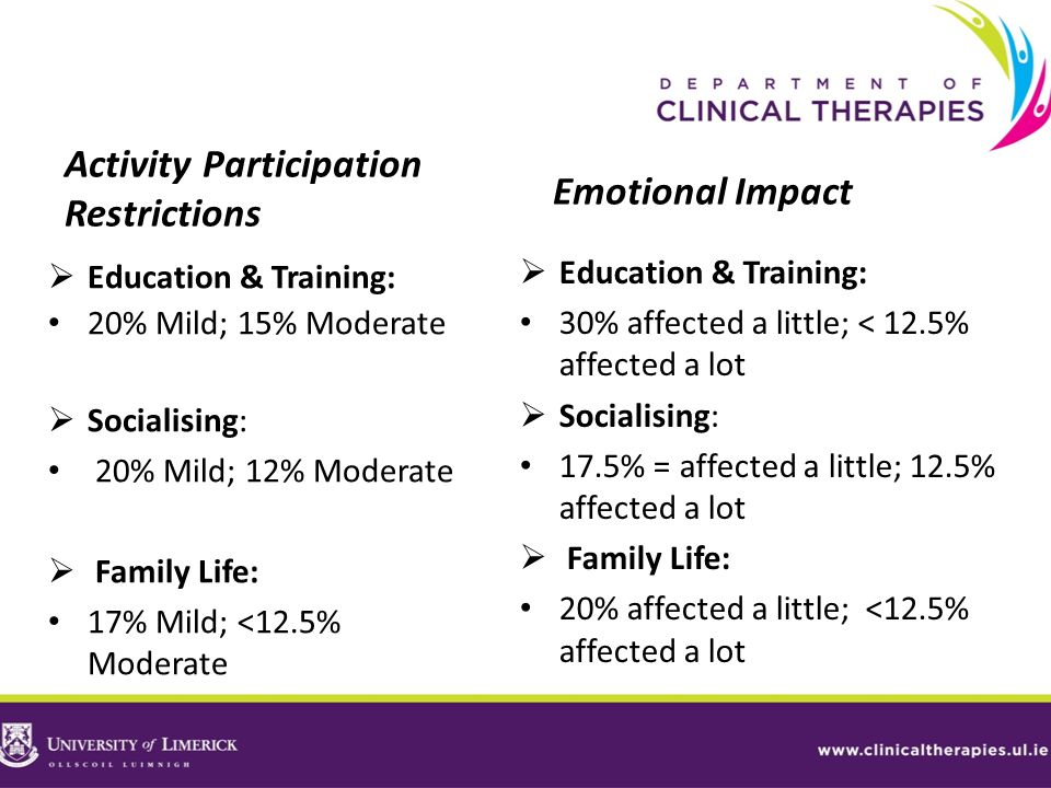 Activity Participation Restrictions Emotional Impact