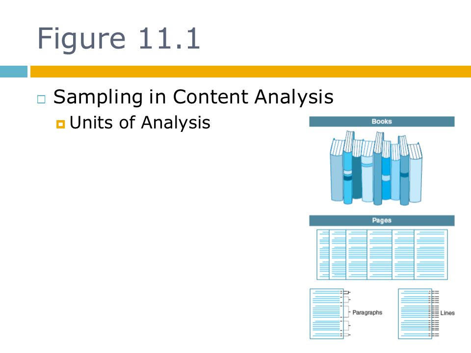 Figure 11.1 Sampling in Content Analysis Units of Analysis