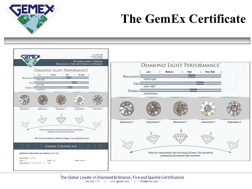 The GemEx Certificate