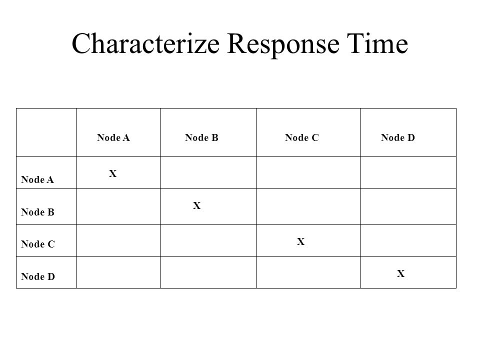 Characterize Response Time