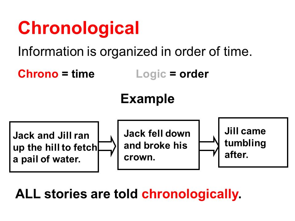 Chronological Information is organized in order of time. Example