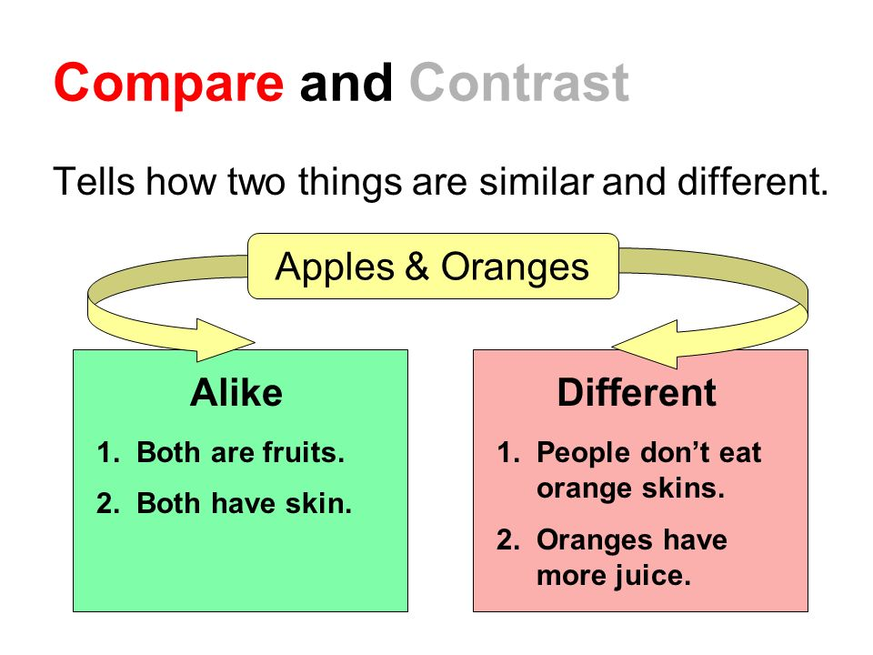 Compare and Contrast Tells how two things are similar and different.