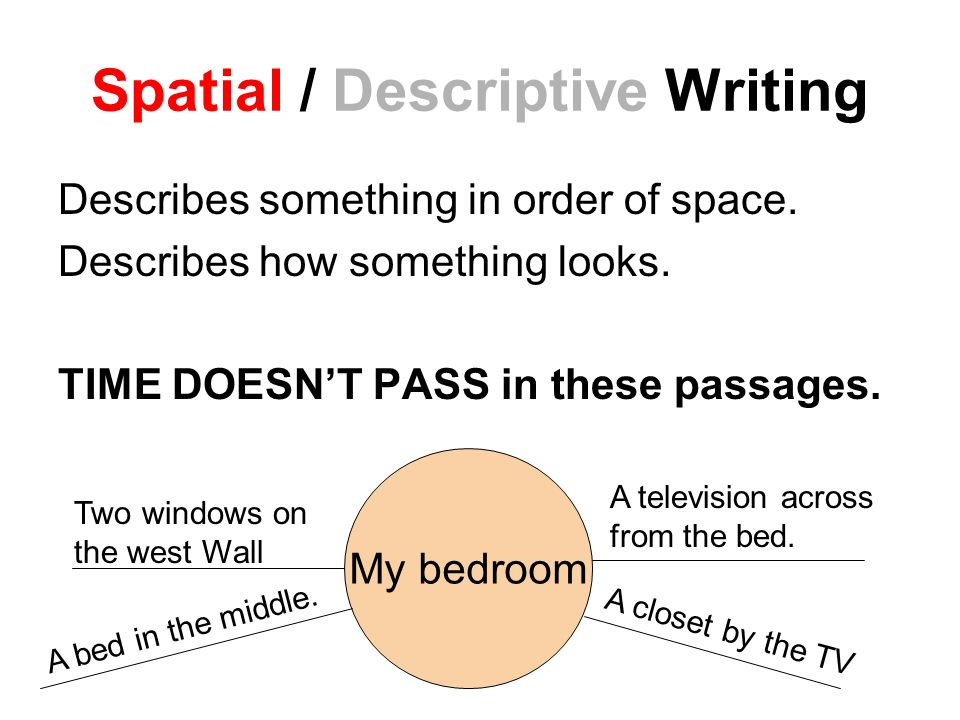 Spatial / Descriptive Writing