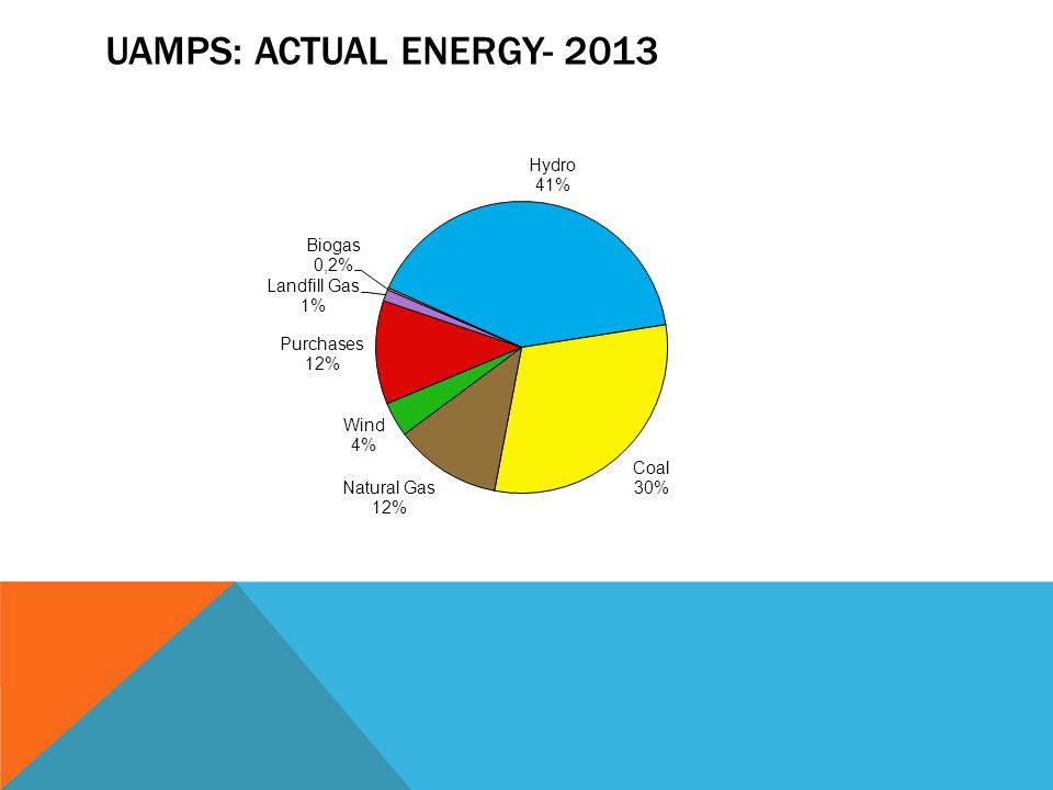 UAMPS: actual energy- 2013 Coal=takes into consideration market purchase when source for purchase is known to be coal.