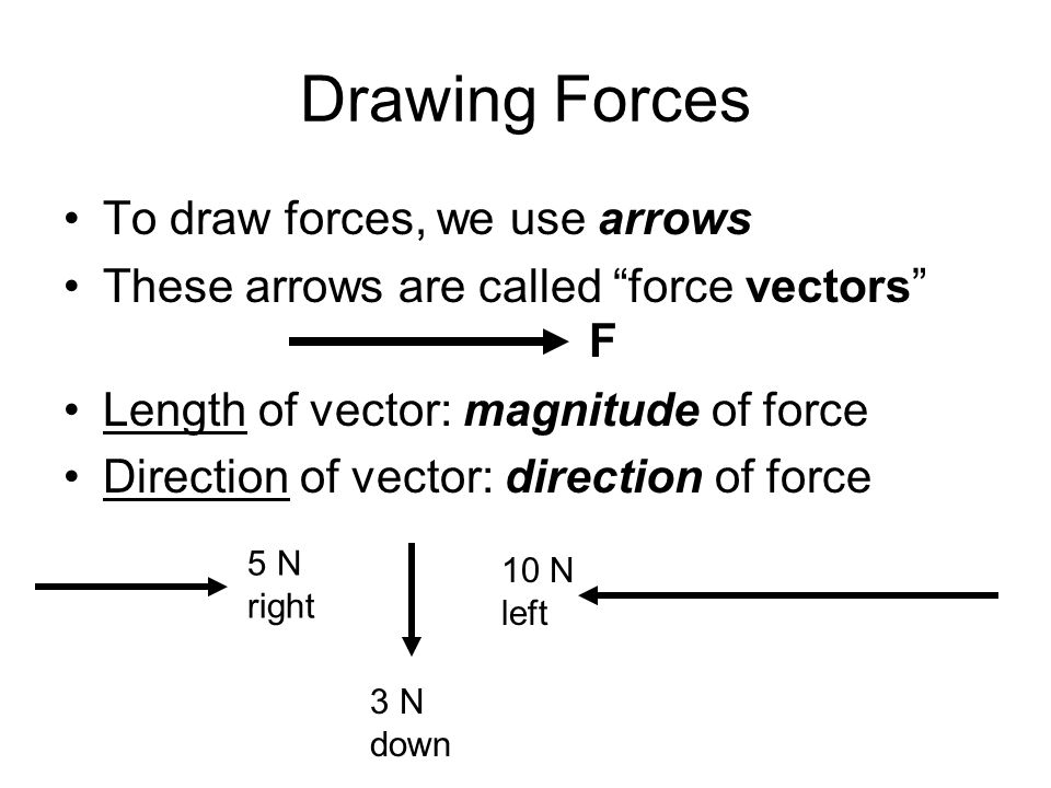 Drawing Forces To draw forces, we use arrows