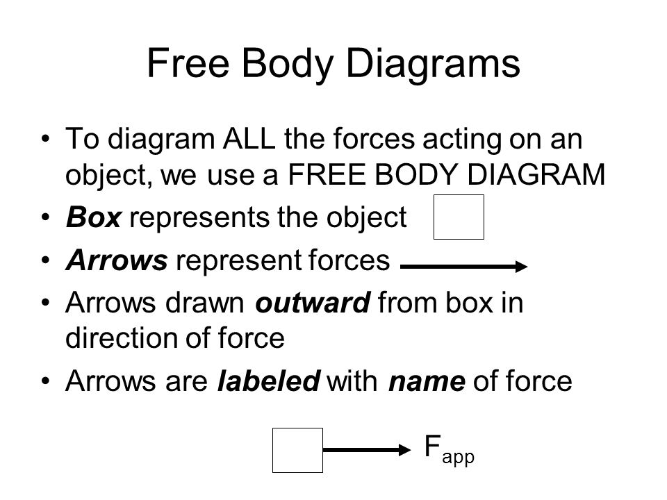 Free Body Diagrams To diagram ALL the forces acting on an object, we use a FREE BODY DIAGRAM. Box represents the object.