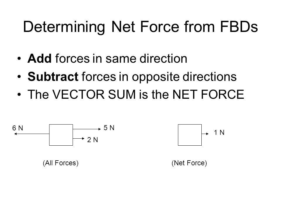 Determining Net Force from FBDs
