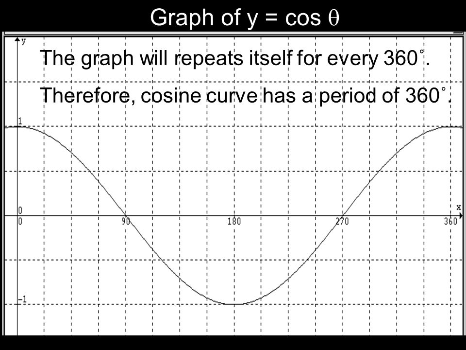 Graph of y = cos  The graph will repeats itself for every 360˚.